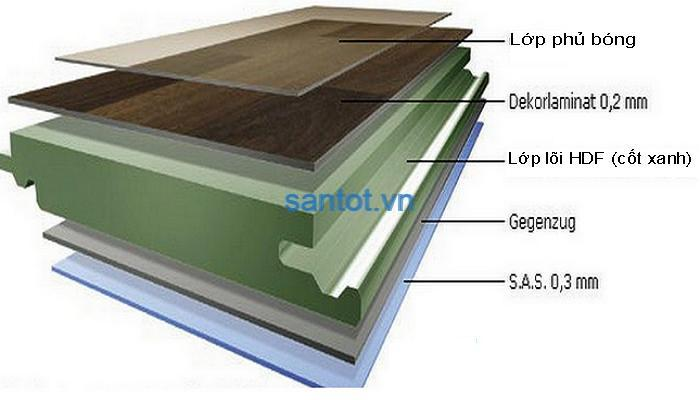 Cấu tạo sàn gỗ cốt xanh HDF